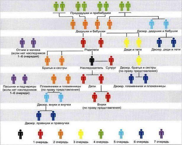 Вопросы наследства