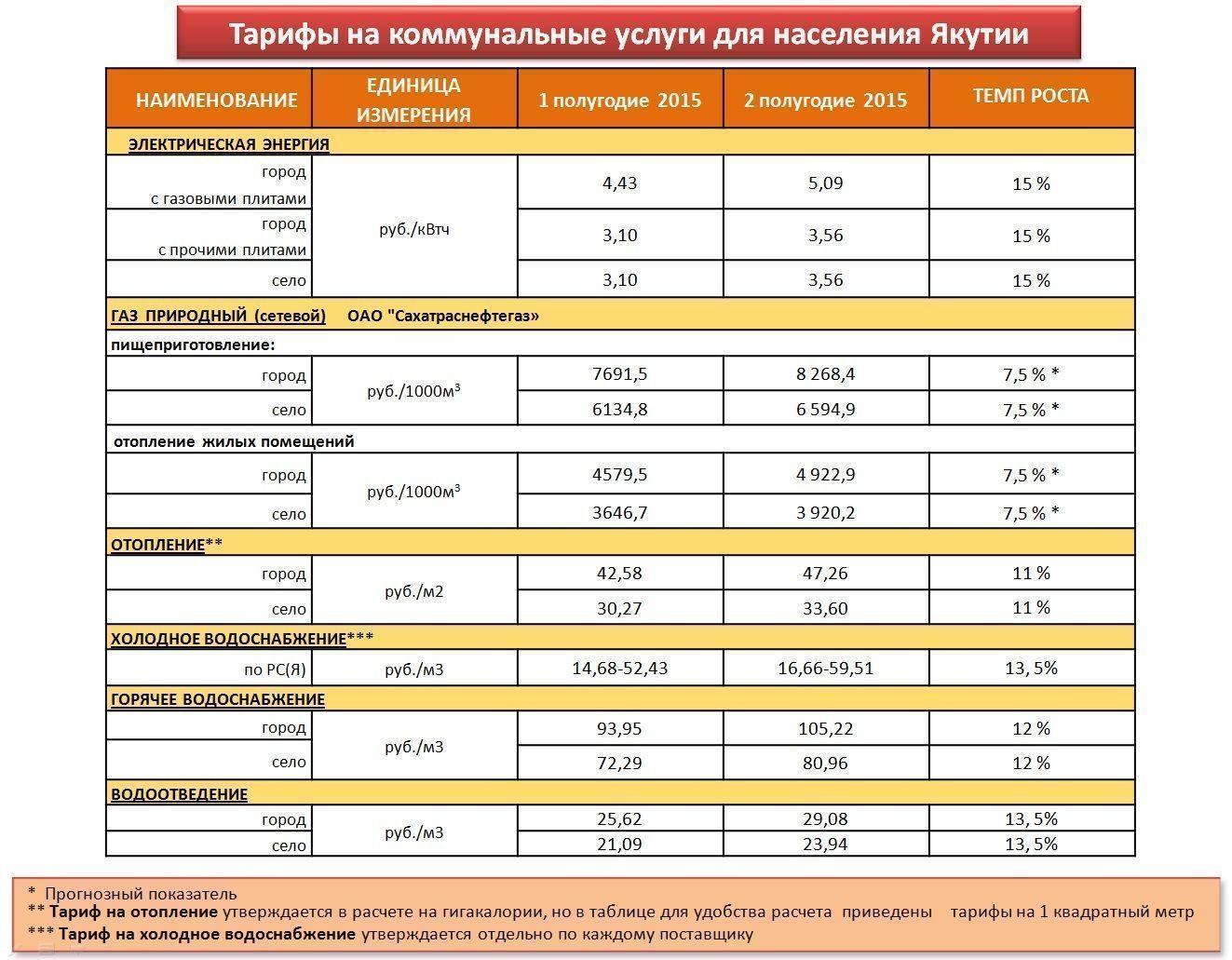 Коммунальные платежи вырастут с 1 июля