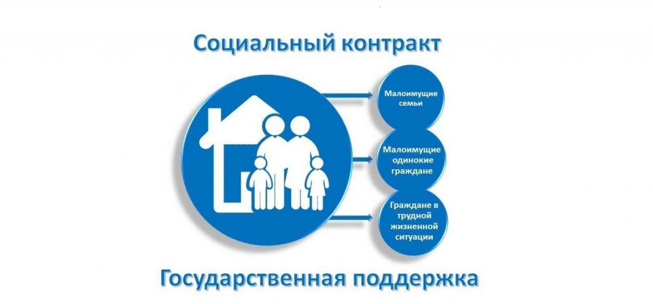 Малоимущие жители Якутска могут оформить до 250 тысяч рублей по соцконтракту
