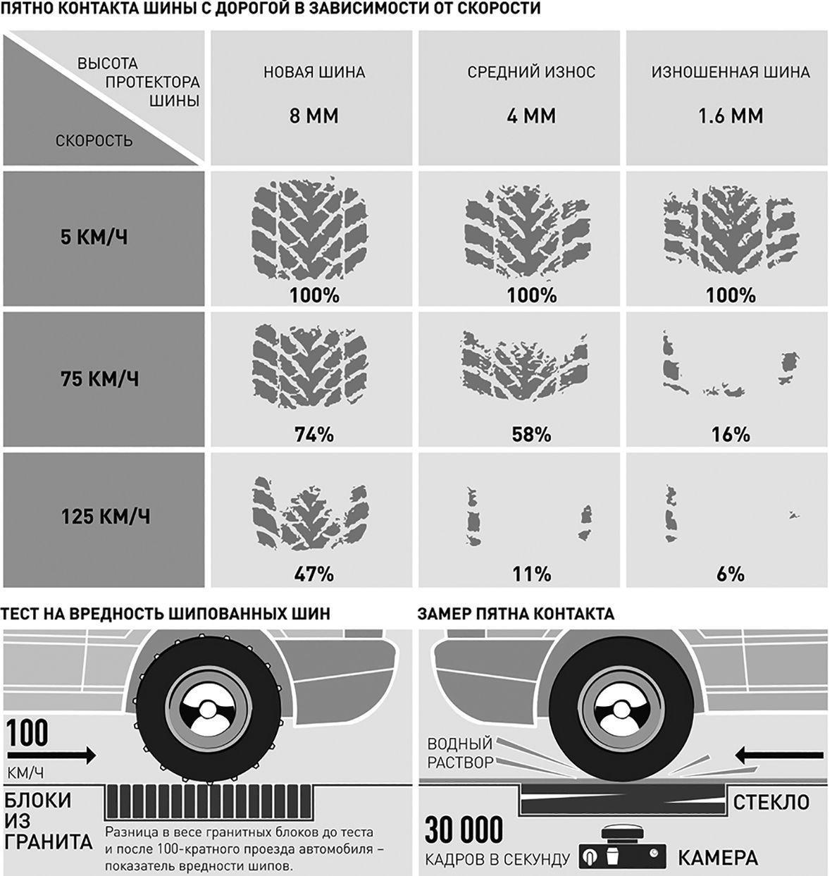 Обновленные требования к рисунку протектора шин